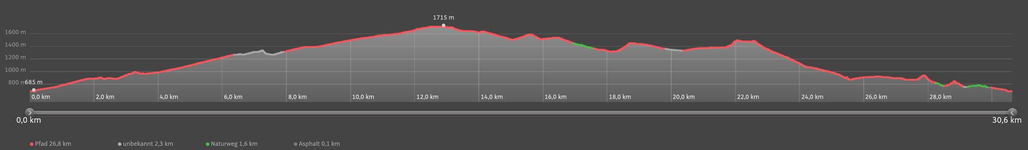 Höhenprofil Bizau Traillauf