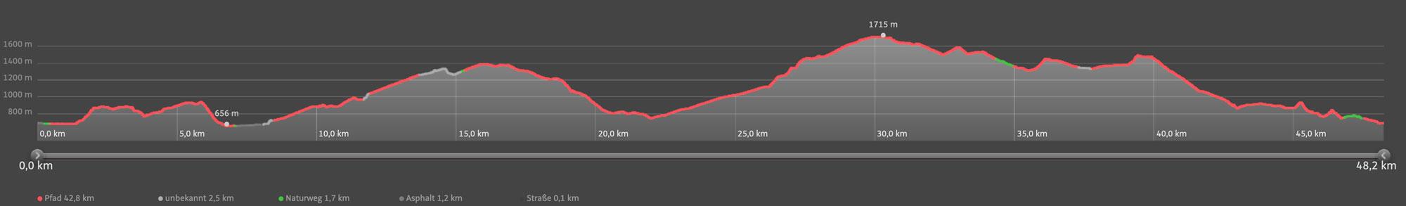 Höhenprofil Bizautrail Ultra